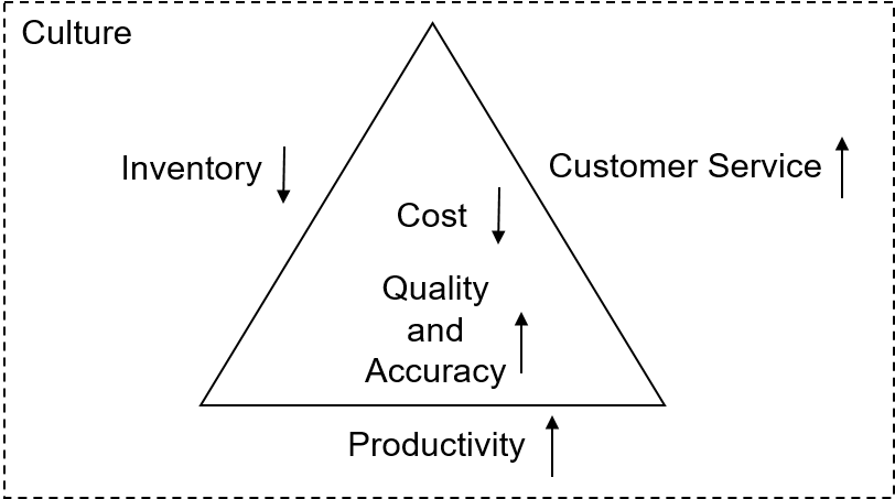 The Triad Model and Manufacturing Control Systems
