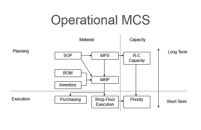 Components of a manufacturing control system